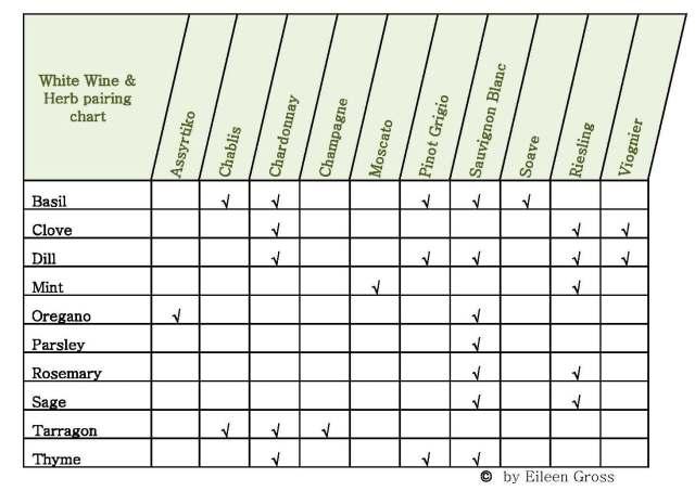 White Wine & Herb Pairing Chart